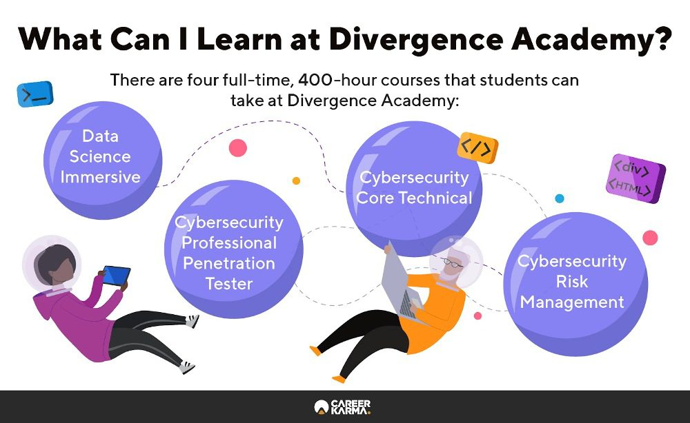 Infographic showing all full-time courses at Divergence Academy