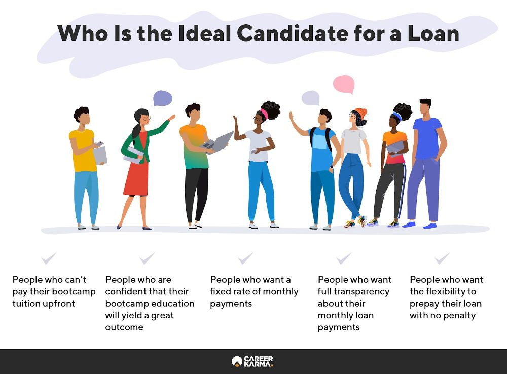 Infographic covering the ideal candidate for a loan.