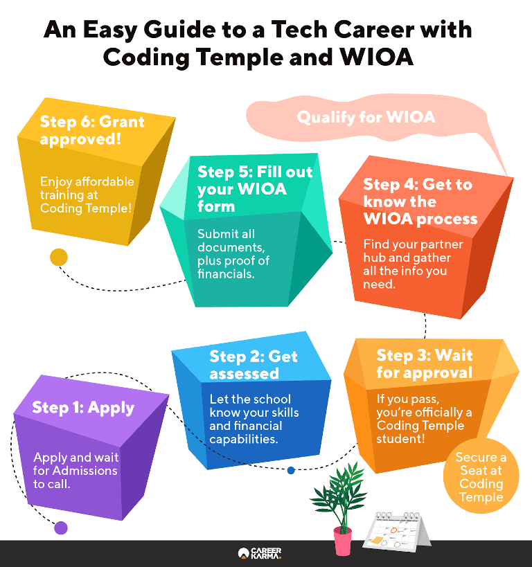 Infographic showing the steps to qualify for WIOA grant at Coding Temple