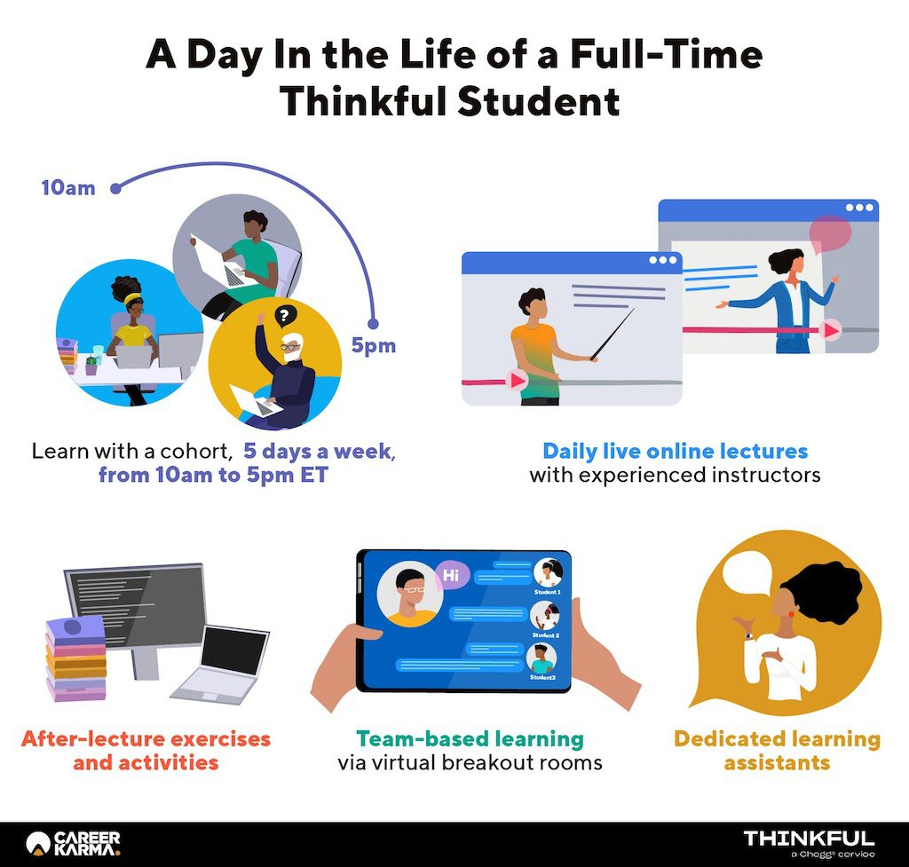 Infographic showing a day in the life of a full-time Thinkful student