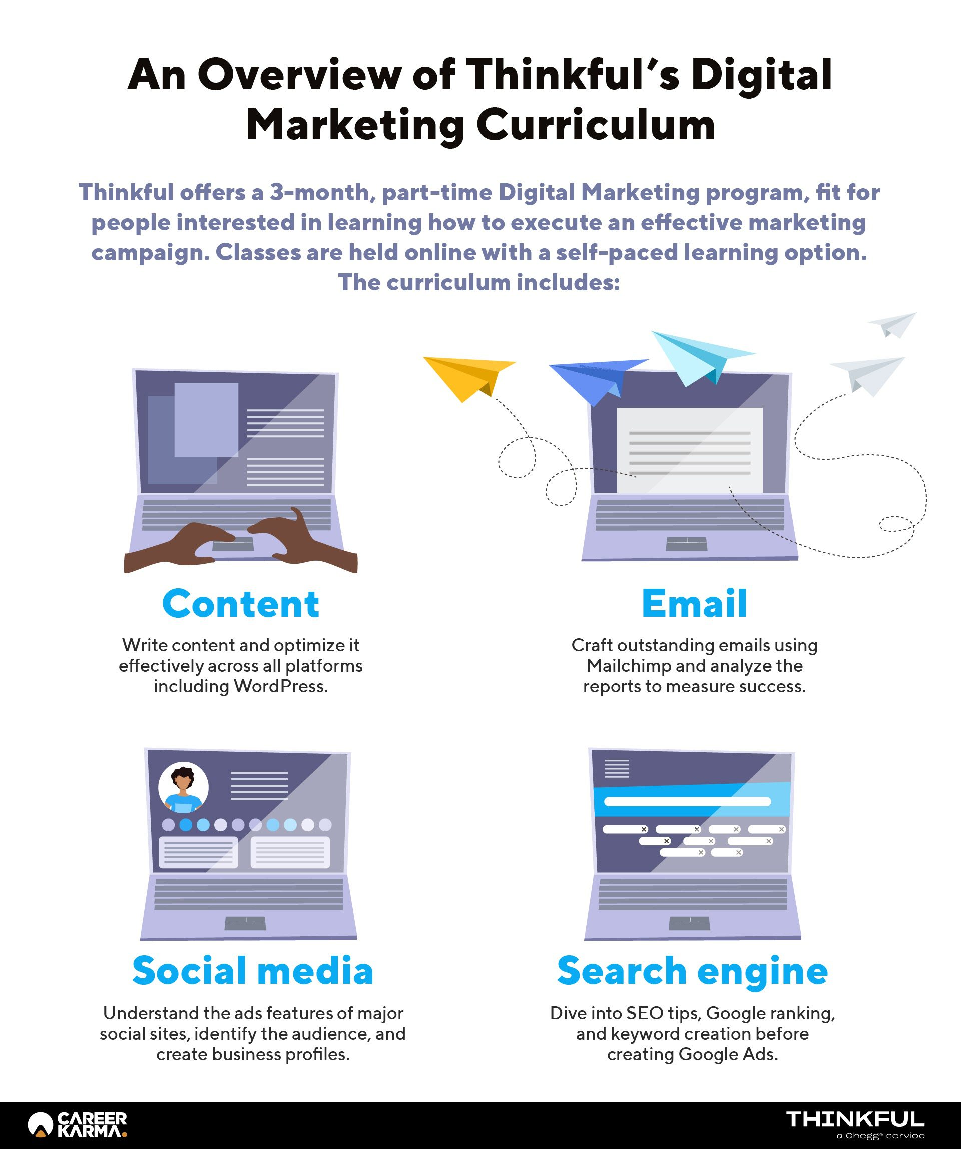 An infographic covering the primary topics discussed in Thinkful's Digital Marketing curriculum