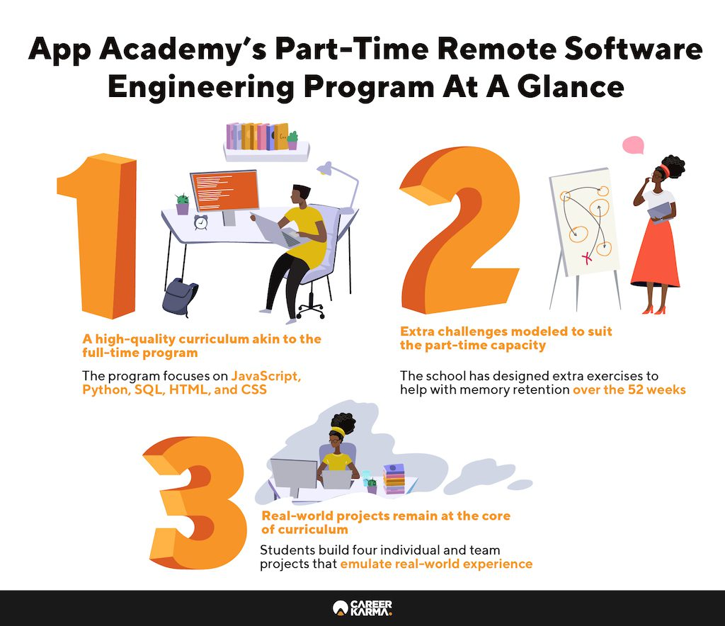 App Academys Part Time Remote Software Engineering Program At A Glance