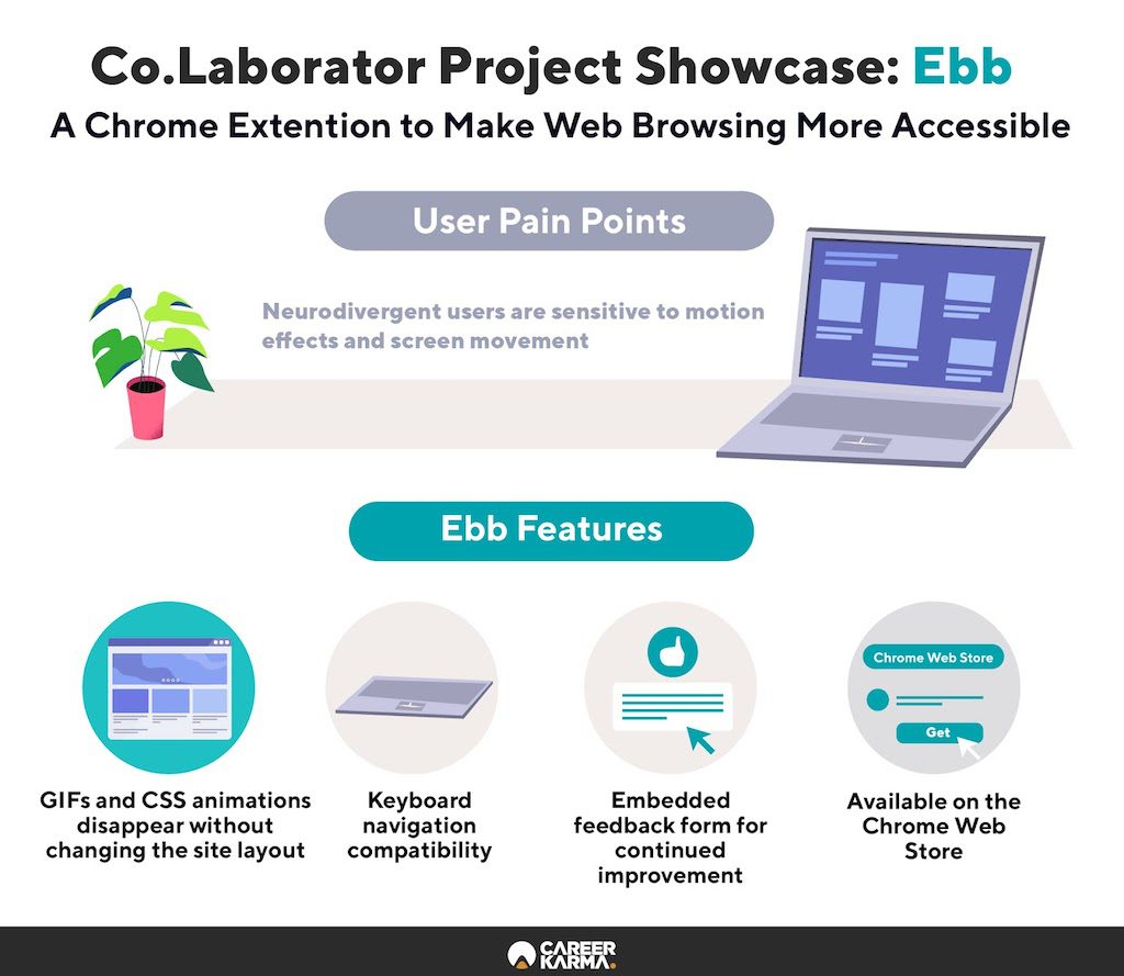 Infographic showcasing Co.Lab's web extension project called Ebb
