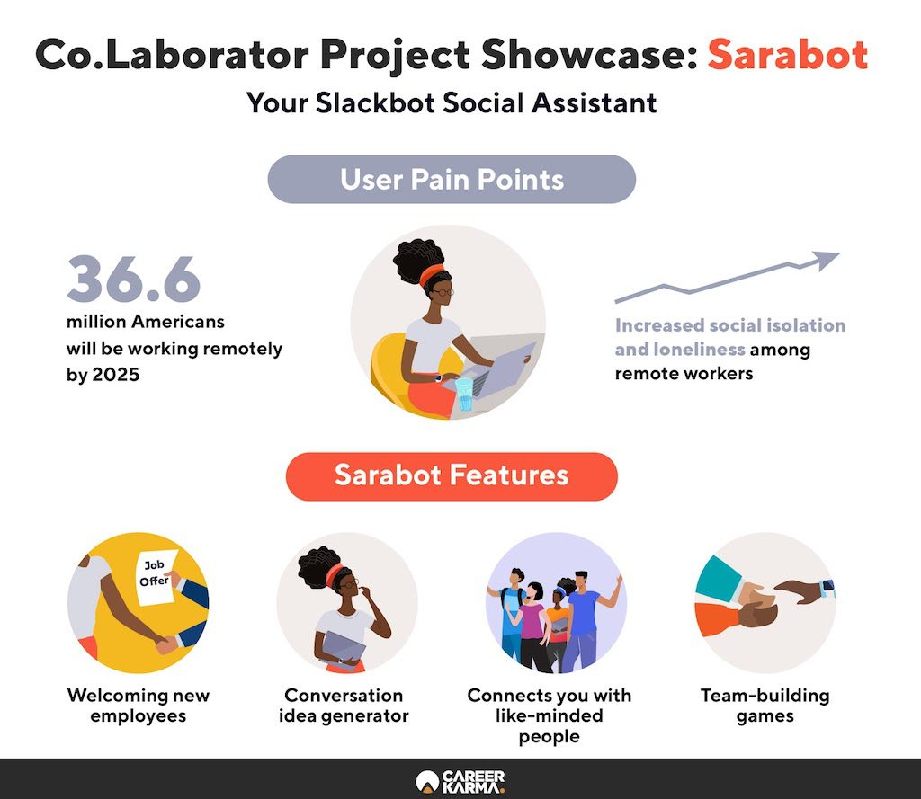 Infographic showcasing Co.Lab's project called Sarabot