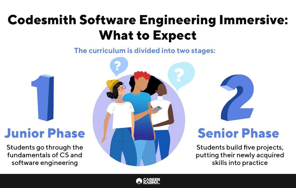 Infographic showing what students can expect from Codesmith Software Engineering Immersive program