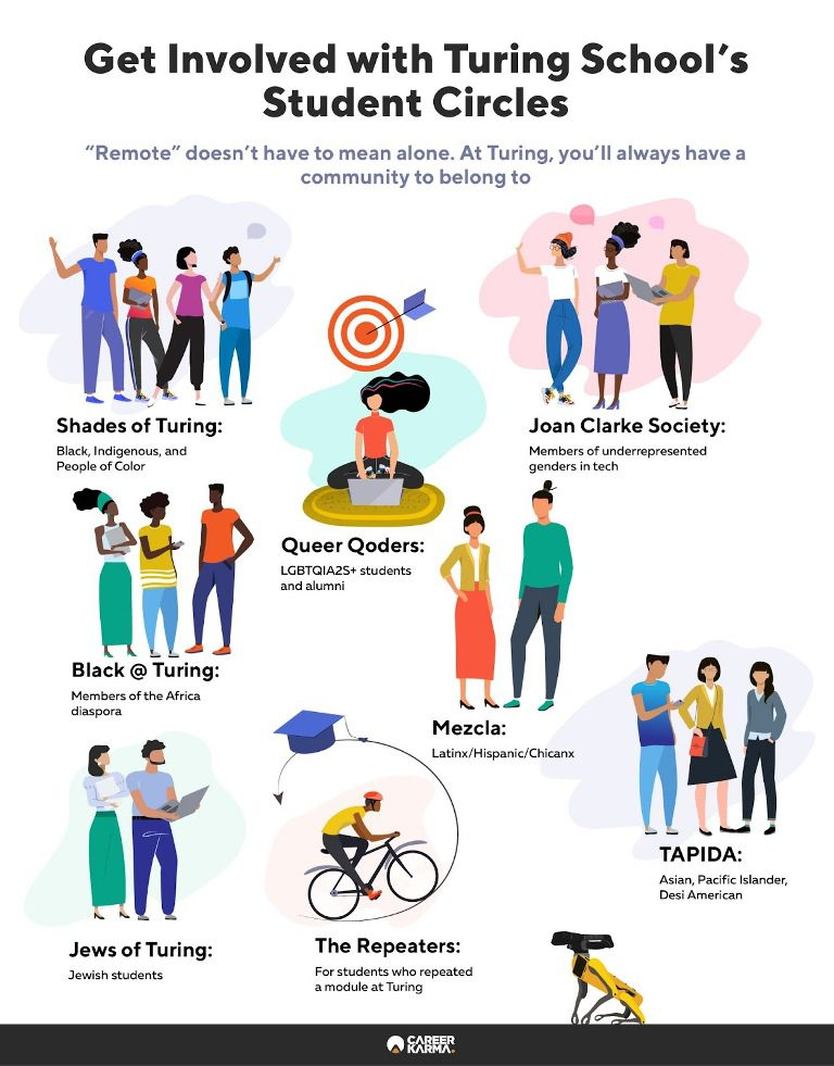 Infographic showing the various student circles at Turing