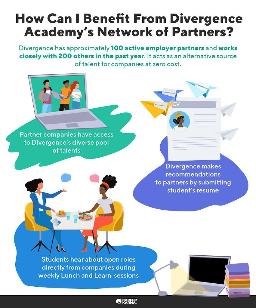 An infographic showing how students benefit from Divergence Academy's employer partners