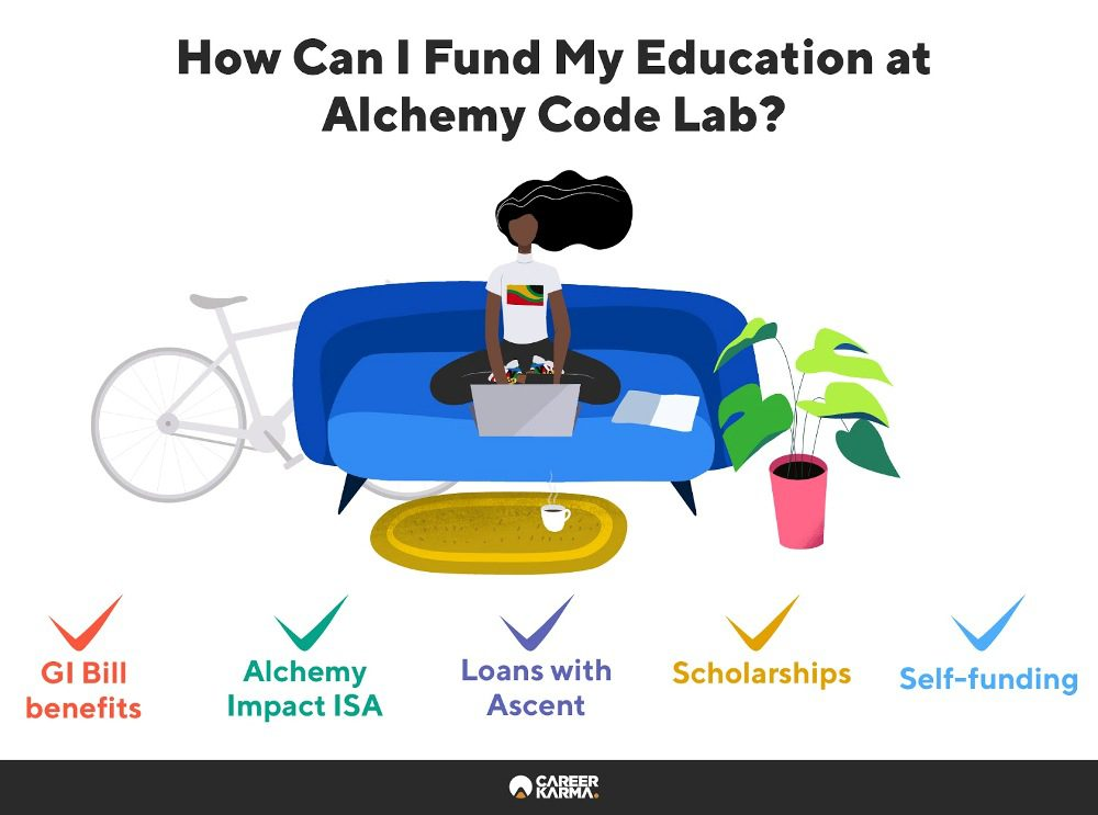 Infographic showing Alchemy Code Lab's financing options