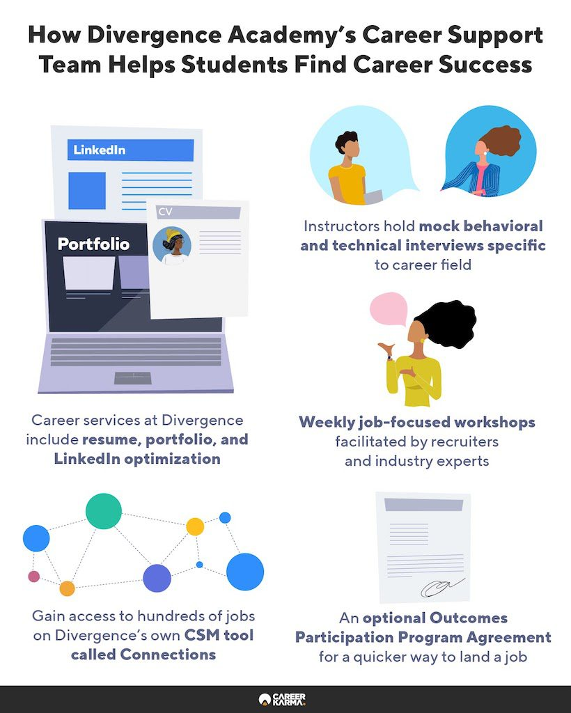 An infographic showing Divergence Academy's career services