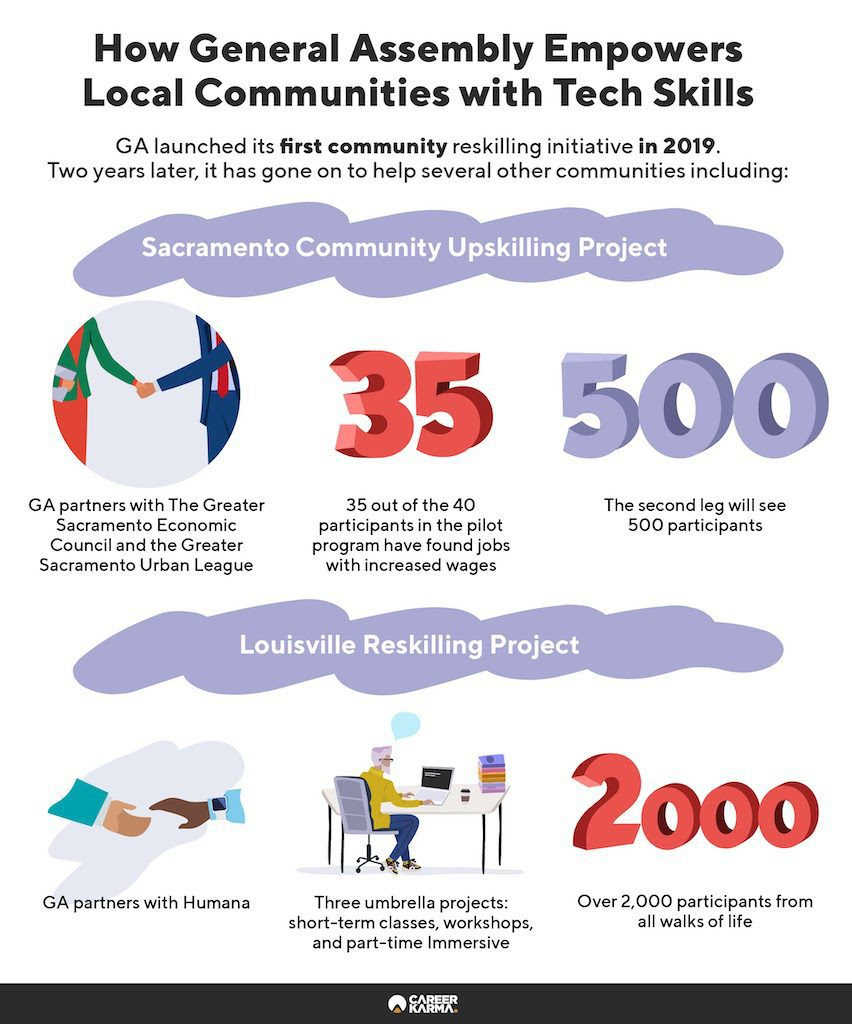 An infographic showing General Assembly's community reskilling initiatives