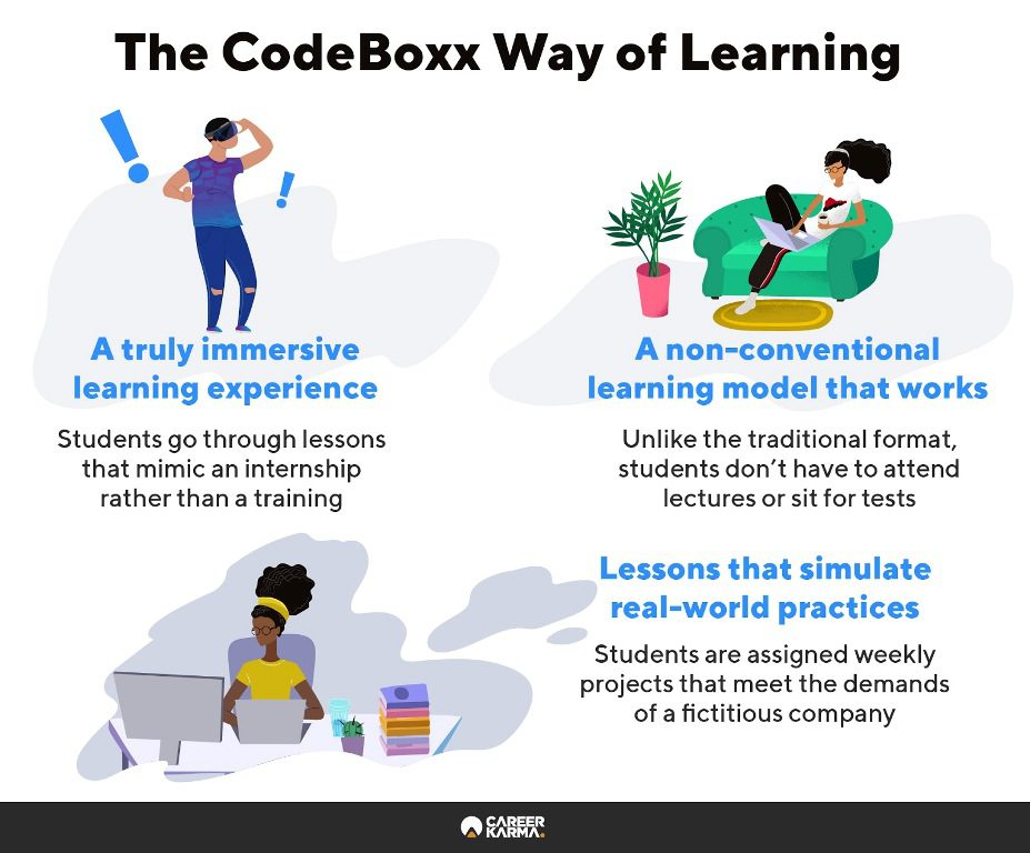 Infographic showing the key features of CodeBoxx bootcamp