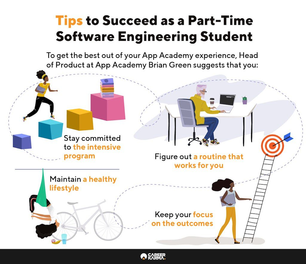 Infographic offering tips on how to succeed as a part-time Software Engineering student at App Academy