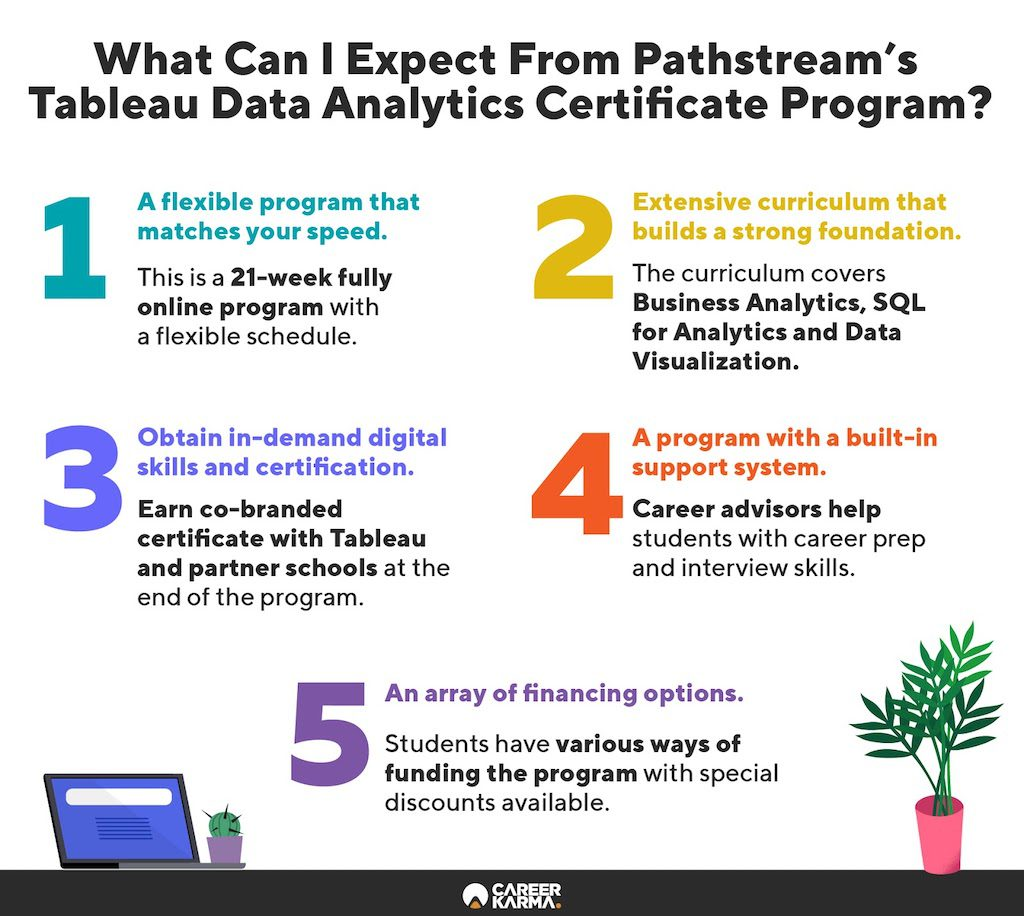 Infographic showing key features of Pathstream's Tableau Data Analytics Certificate Program