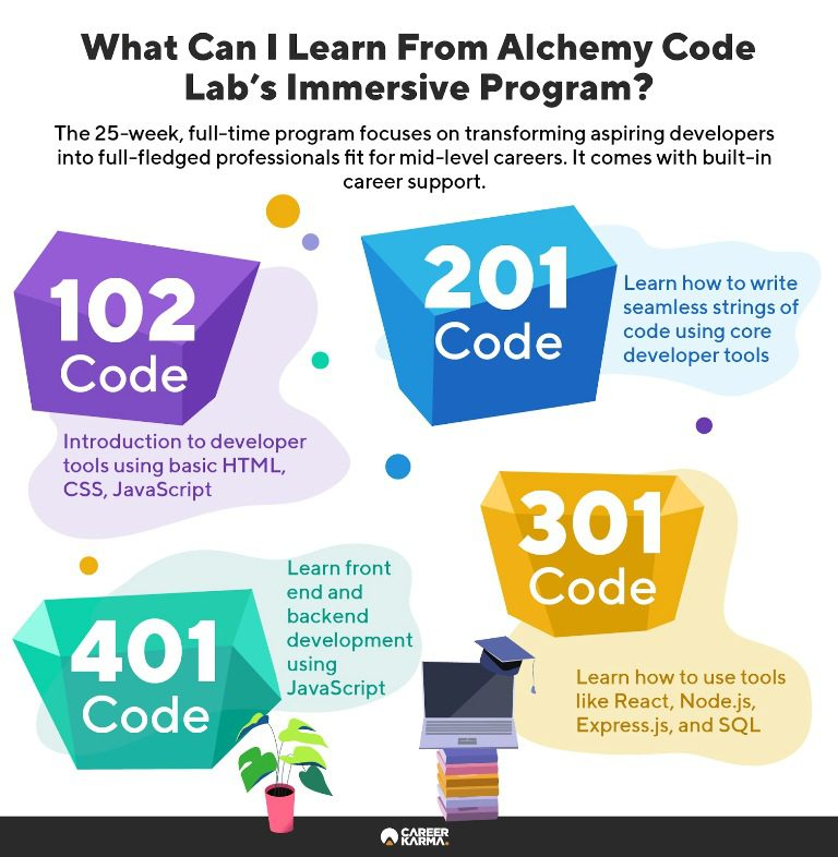 Infographic explaining the four stages of the curriculum at Alchemy Code Lab