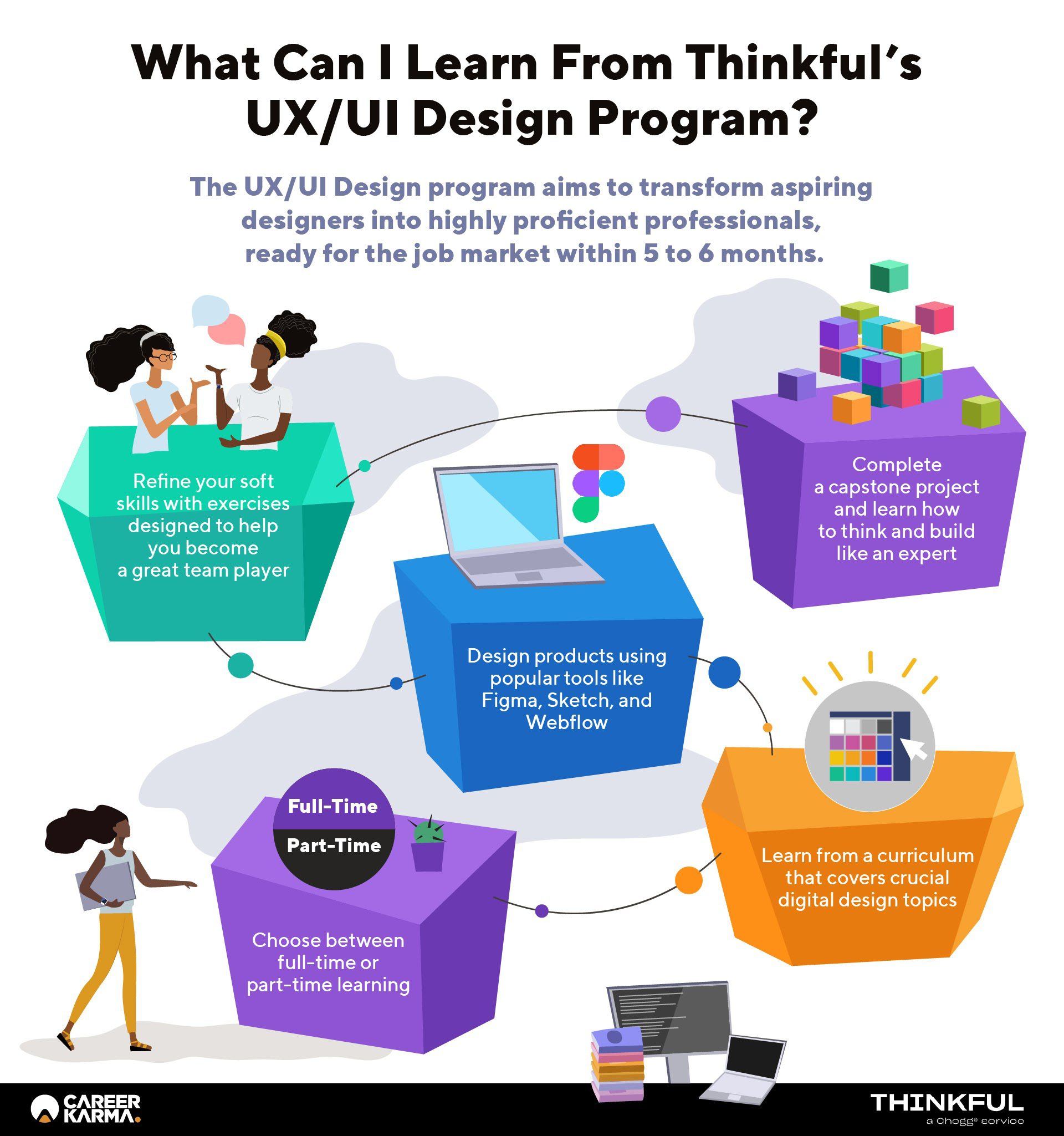 An infographic showing the key learning aspects of Thinkful's UX/UI Design course