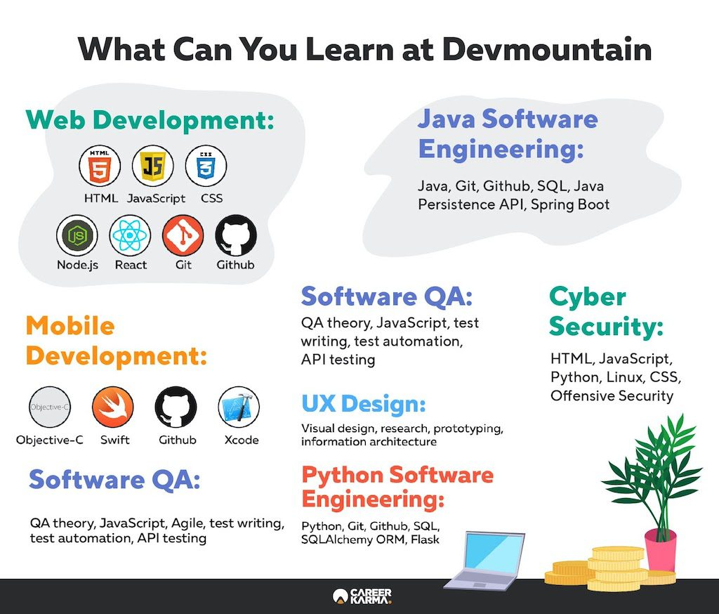 Infographic covering Devmountain courses