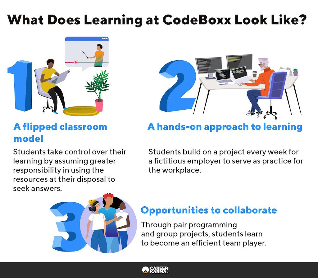 Infographic covering the CodeBoxx classroom experience