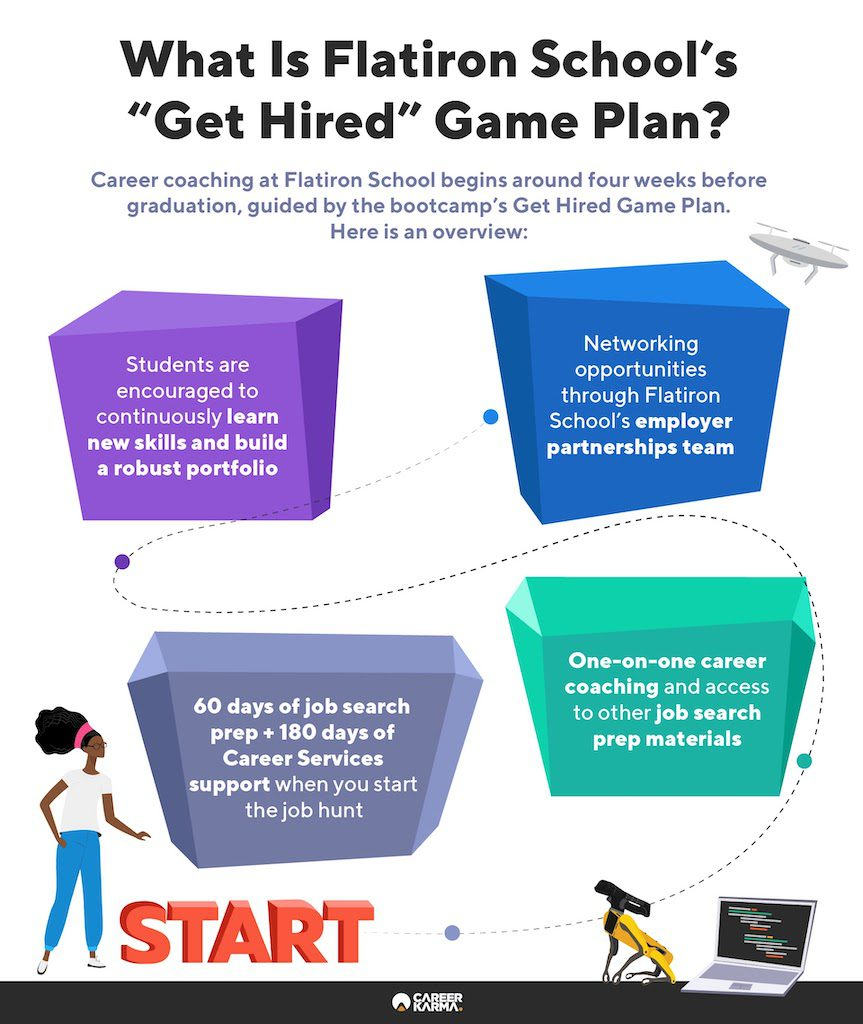 An infographic showing Flatiron School's comprehensive job search support
