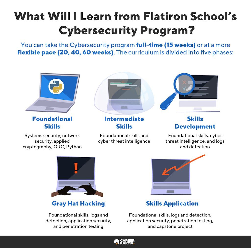 An infographic covering the main modules of Flatiron School's Cybersecurity program