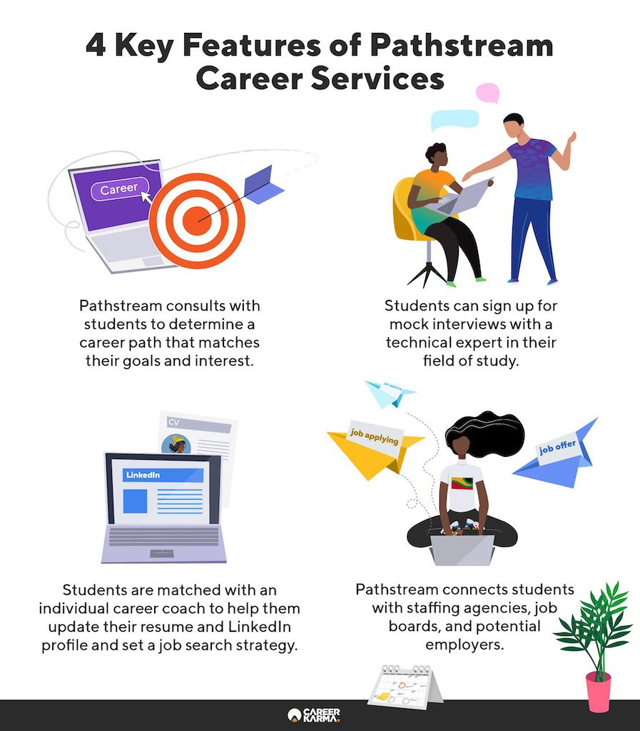 An infographic showing Pathstream's key career services