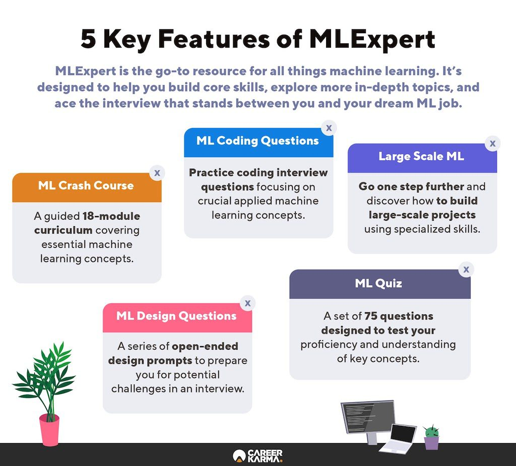 An infographic covering the key features of MLExpert