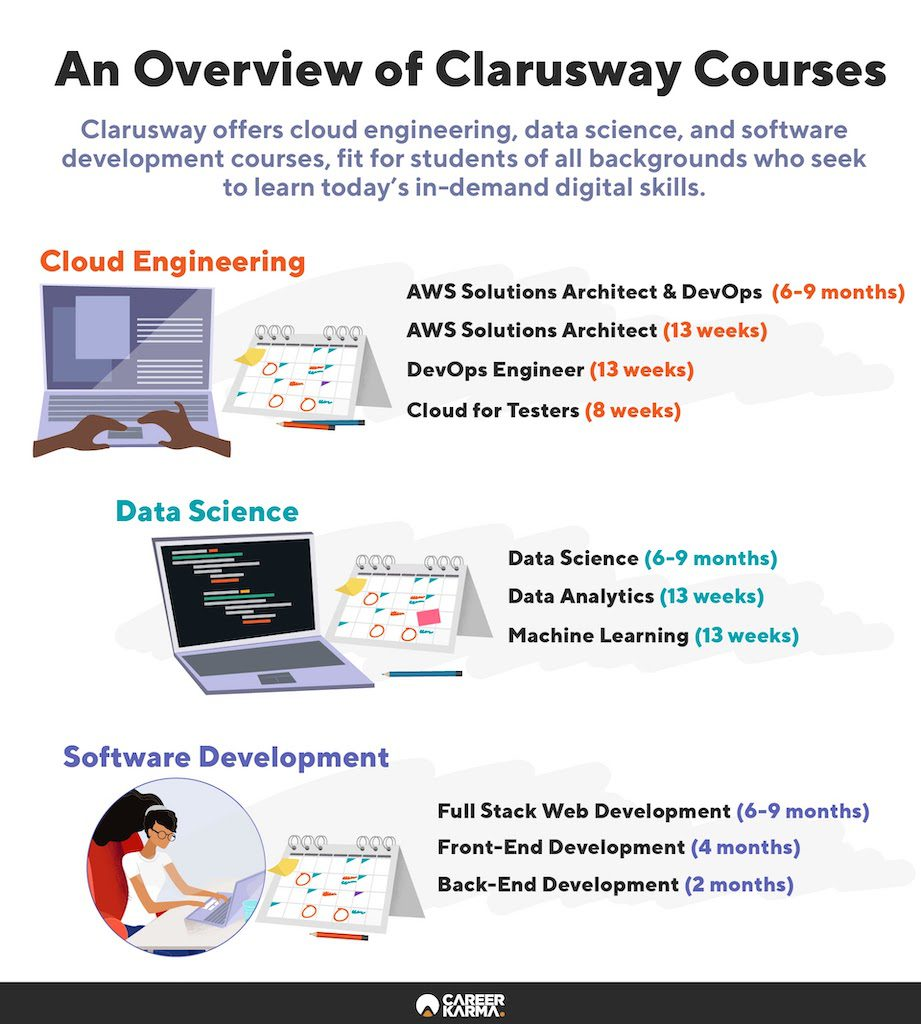 An infographic covering Clarusway's courses