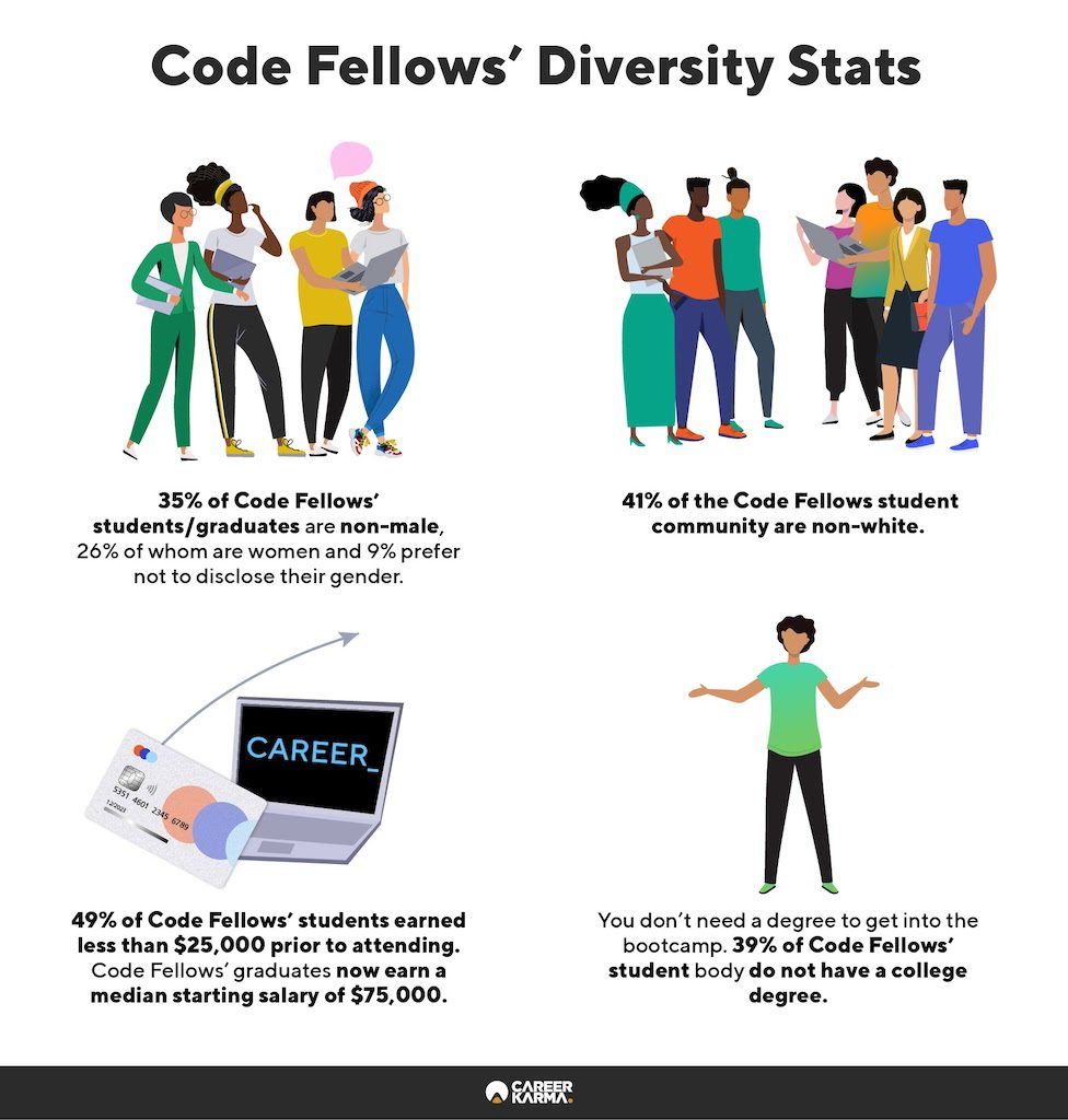 An infographic showing Code Fellows' diversity stats