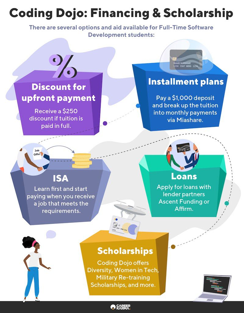 An infographic showing Coding Dojo's payment and financing options