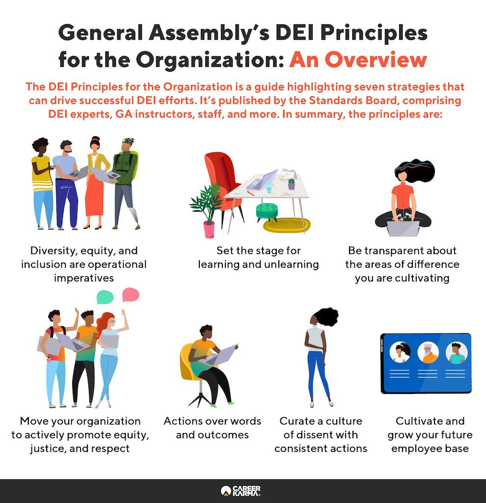 An infographic covering General Assembly's DEI principles