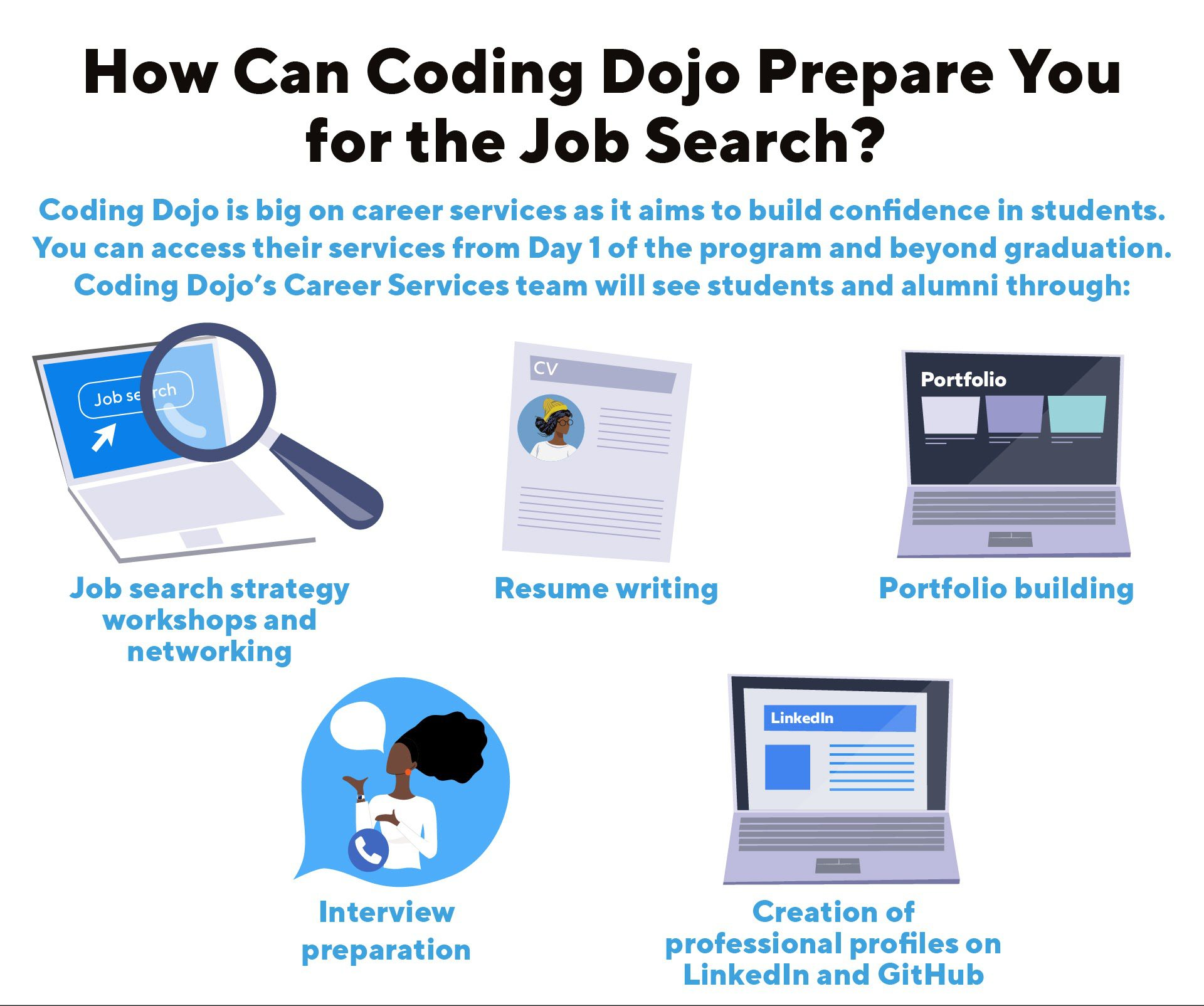 An infographic highlighting the key career services offered at Coding Dojo