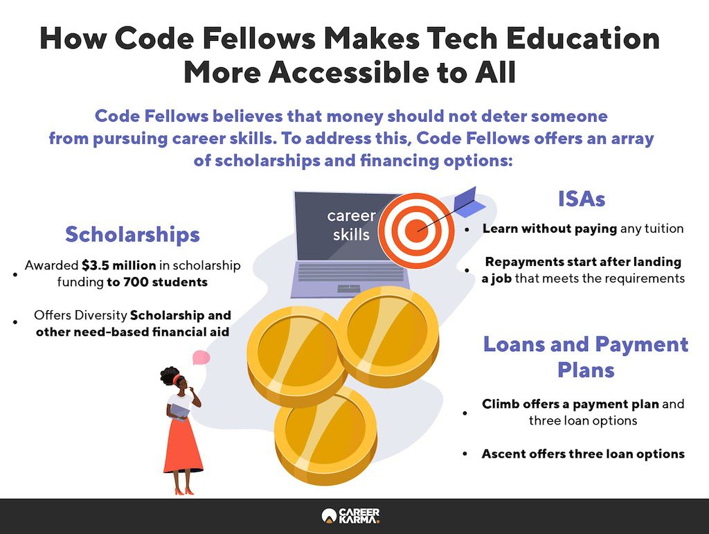 Infographic showing Code Fellows' scholarship and financial aid programs