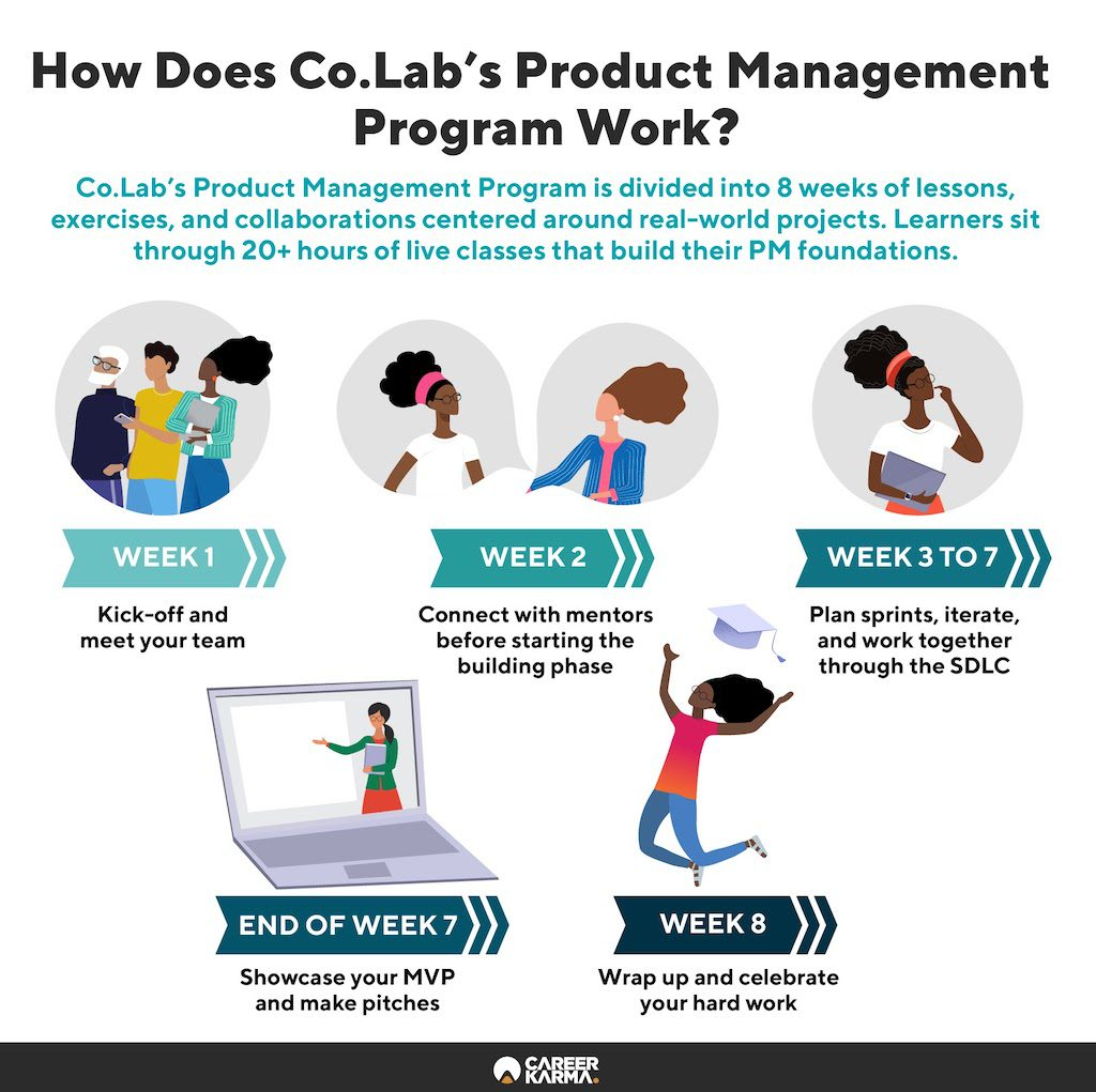 An infographic outlining Co.Lab's Product Management course