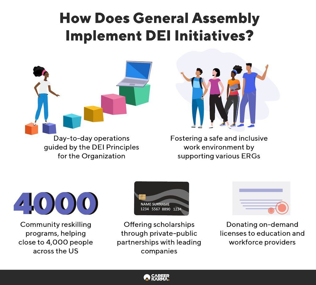 An infographic showing General Assembly's DEI initiatives