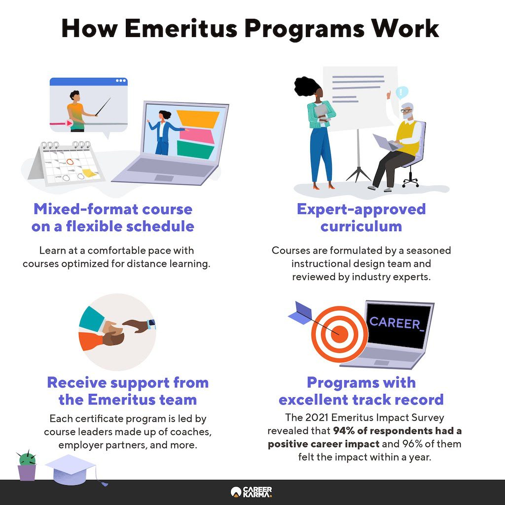 An infographic covering Emeritus' key features