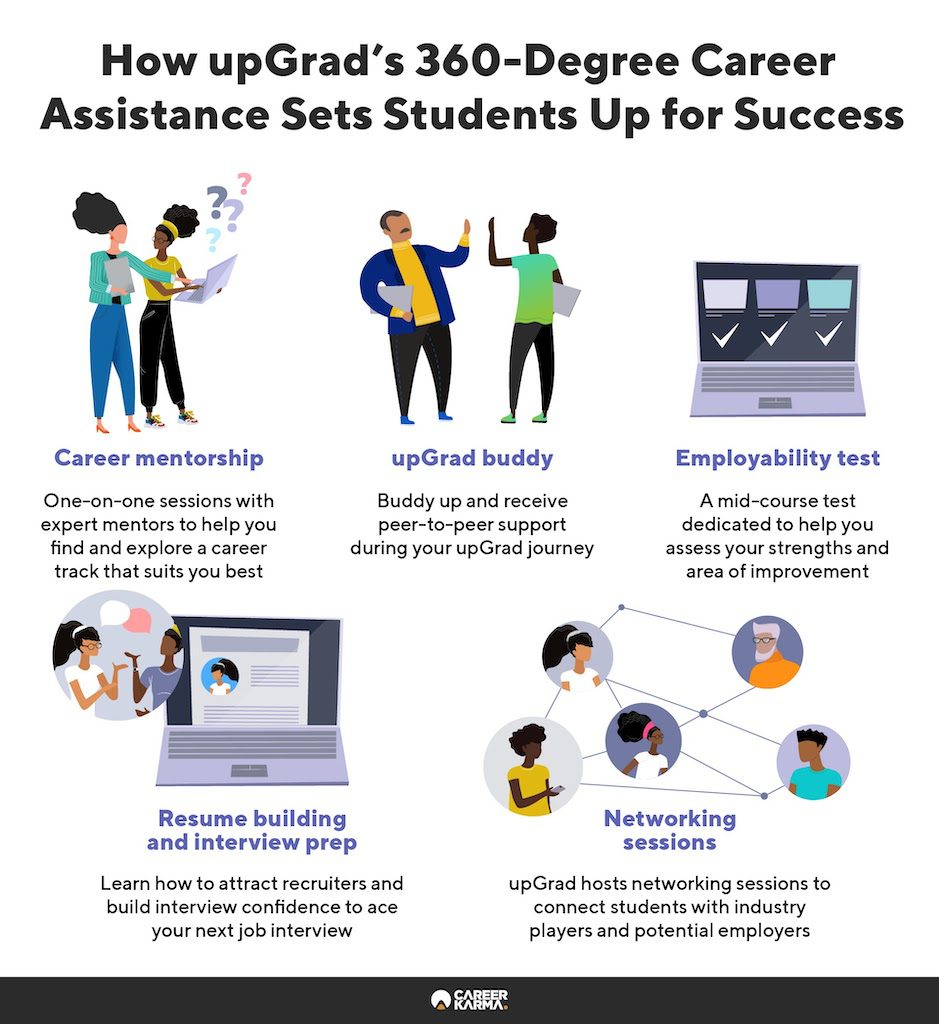 An infographic covering upGrad's key career services