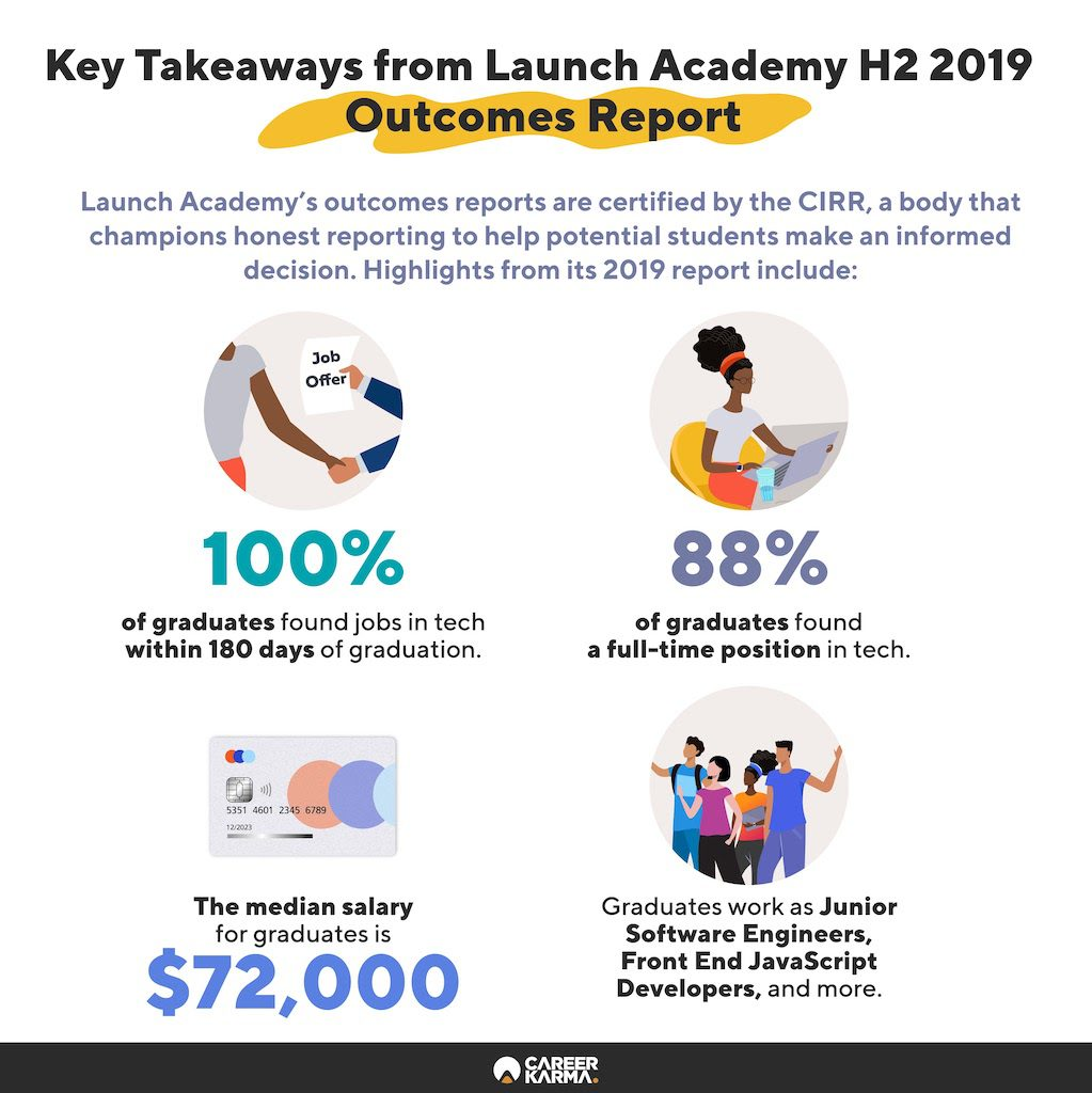 An infographic showing key figures from Launch Academy's 2019 Outcomes Report