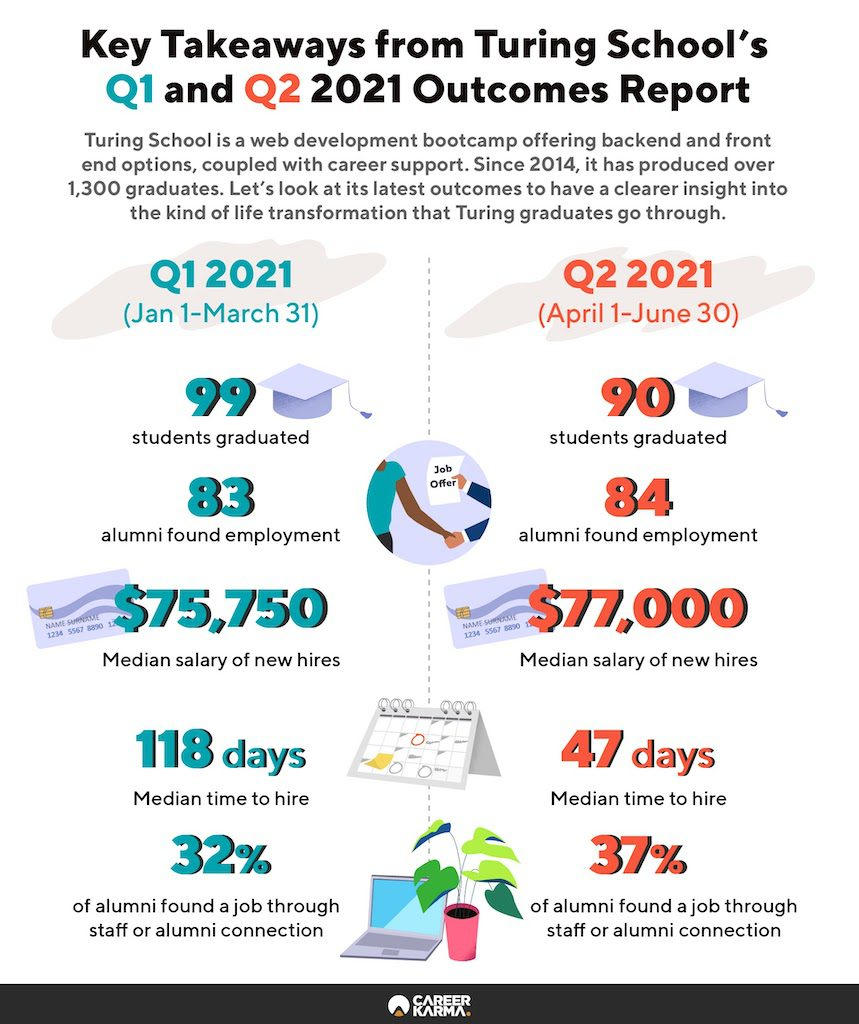 An infographic covering Turing School's graduate outcomes for the first and second quarters of 2021