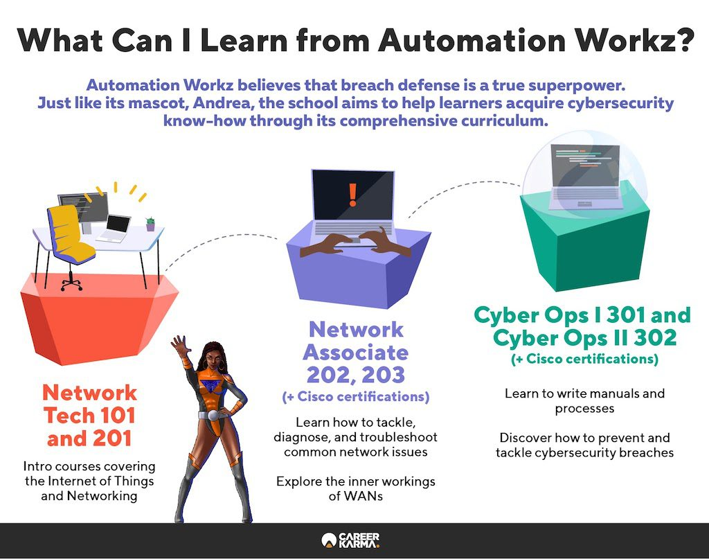 An infographic covering the key aspects of Automation Workz's curriculum