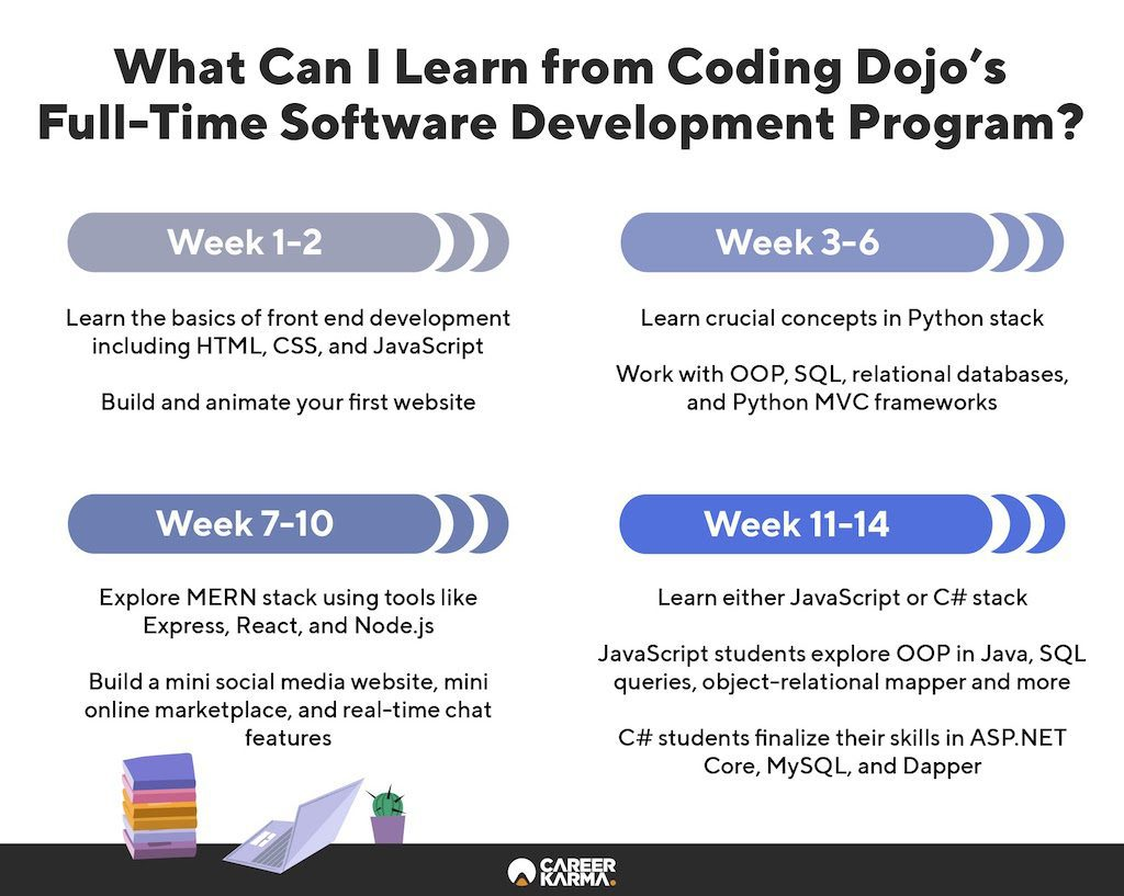 An infographic covering the key features of Coding Dojo's Full-Time Software Development Program