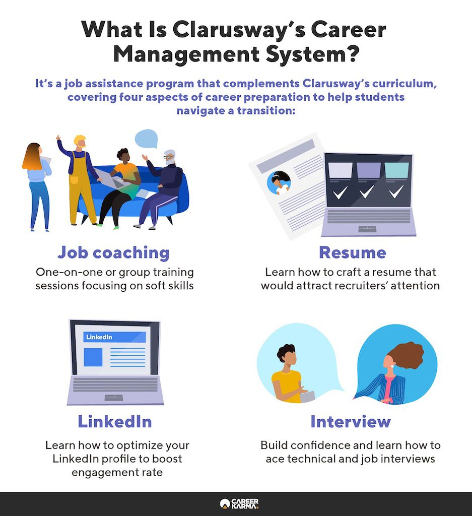 An infographic covering the key aspects of Clarusway's Career Management System