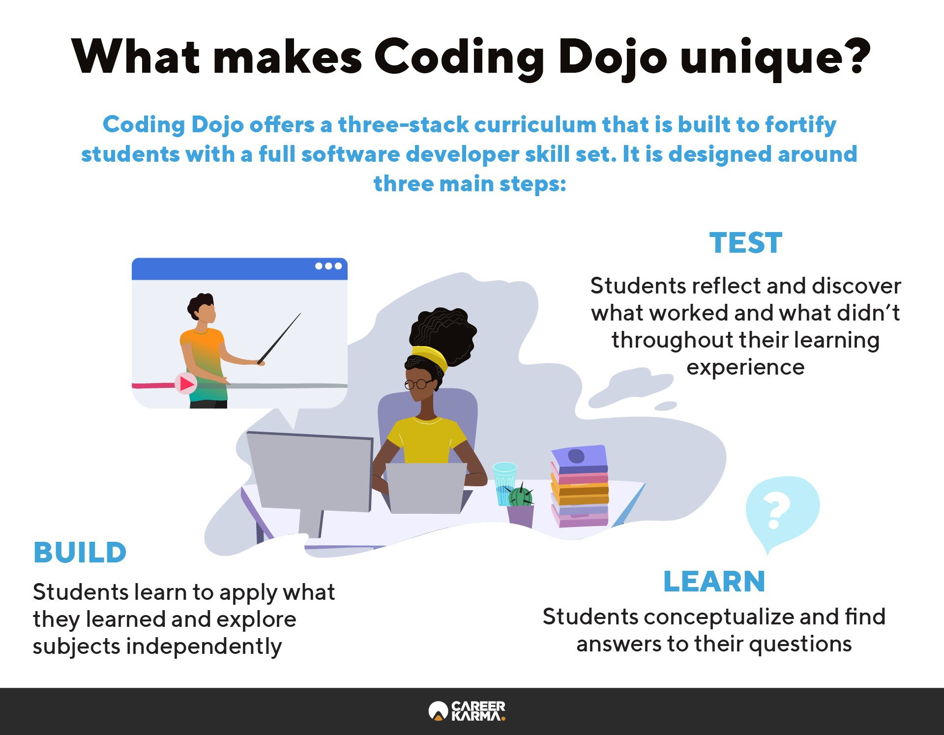 An infographic covering what makes Coding Dojo's curriculum unique