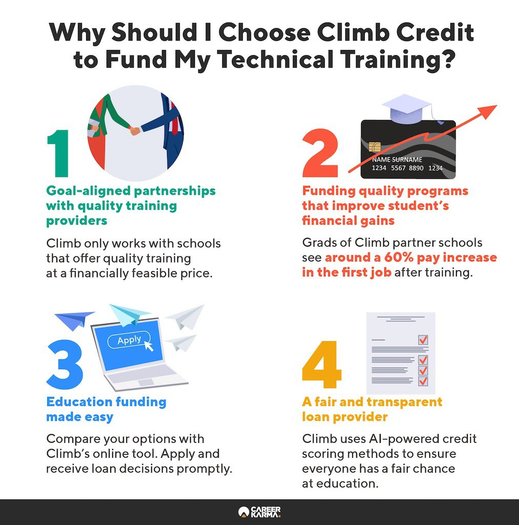 An infographic covering the benefits of applying for a Climb Credit loan