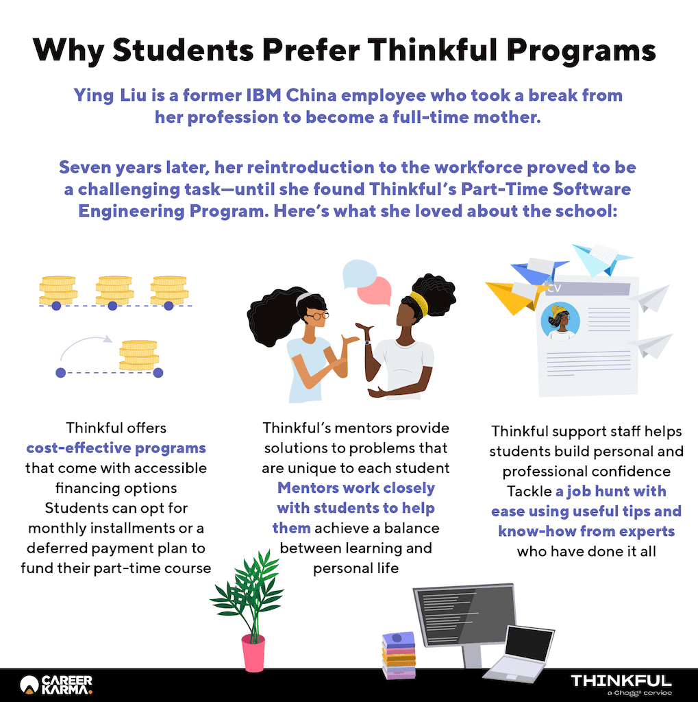 An infographic showing the key products and services that students can expect from Thinkful bootcamp