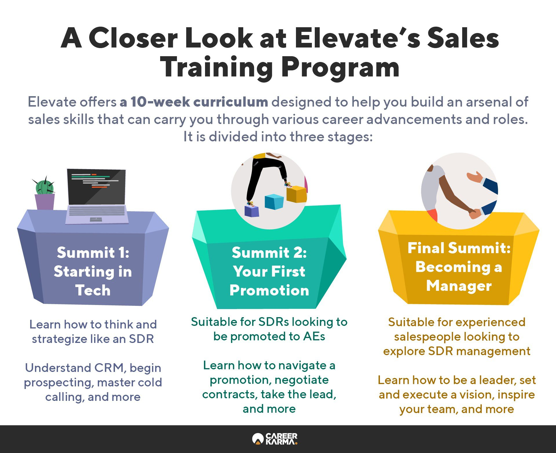 An infographic covering the key features of Elevate's sales training program