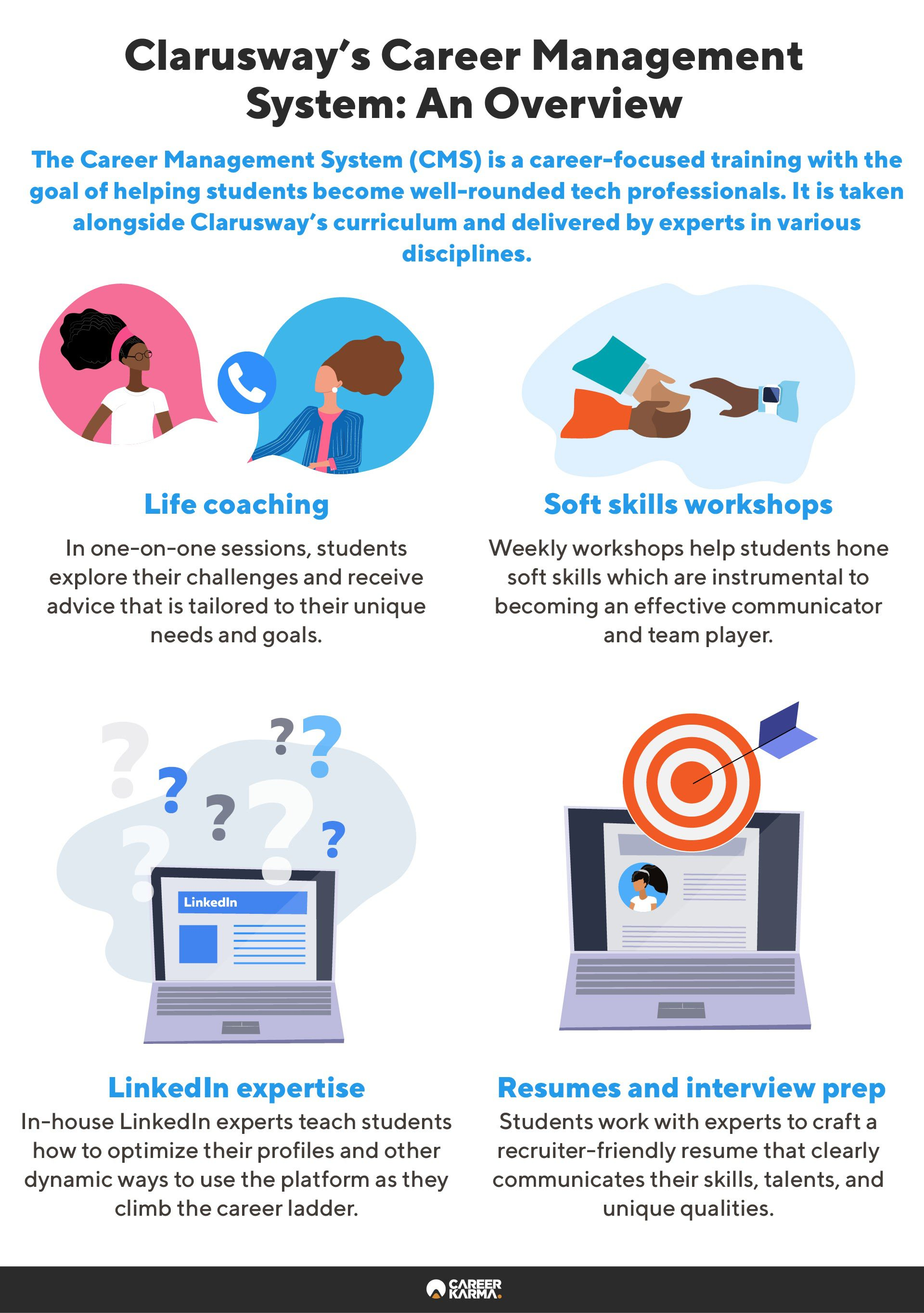 An infographic covering the key features of Clarusway's Career Management Service
