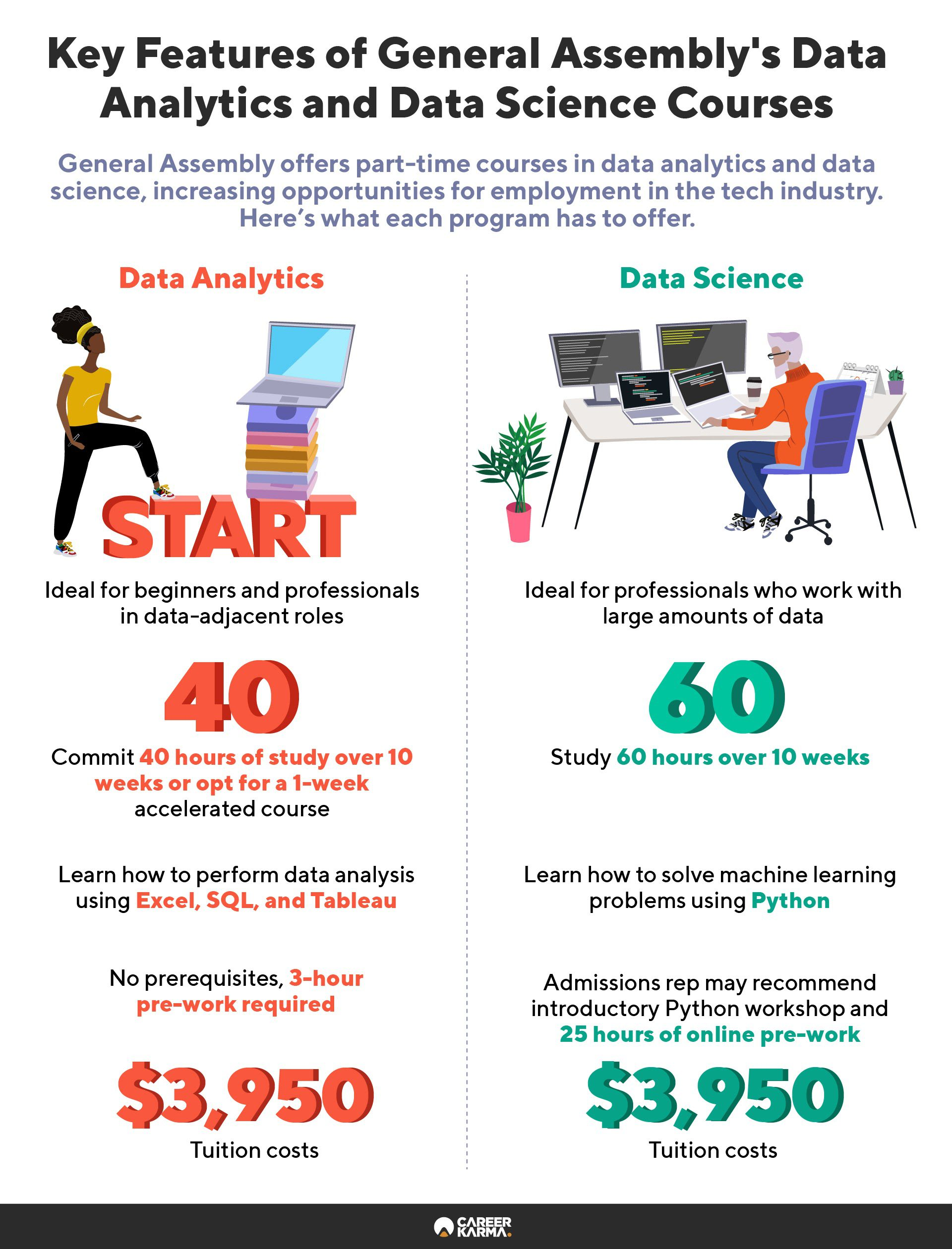 An infographic comparing the key features of General Assembly's part-time data analytics and data science courses