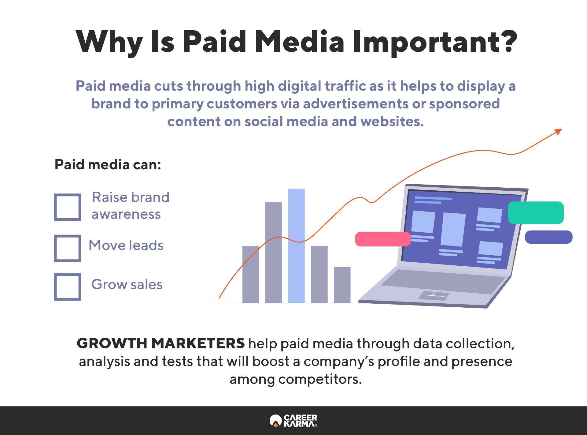 An infographic covering the benefits of paid media to a business
