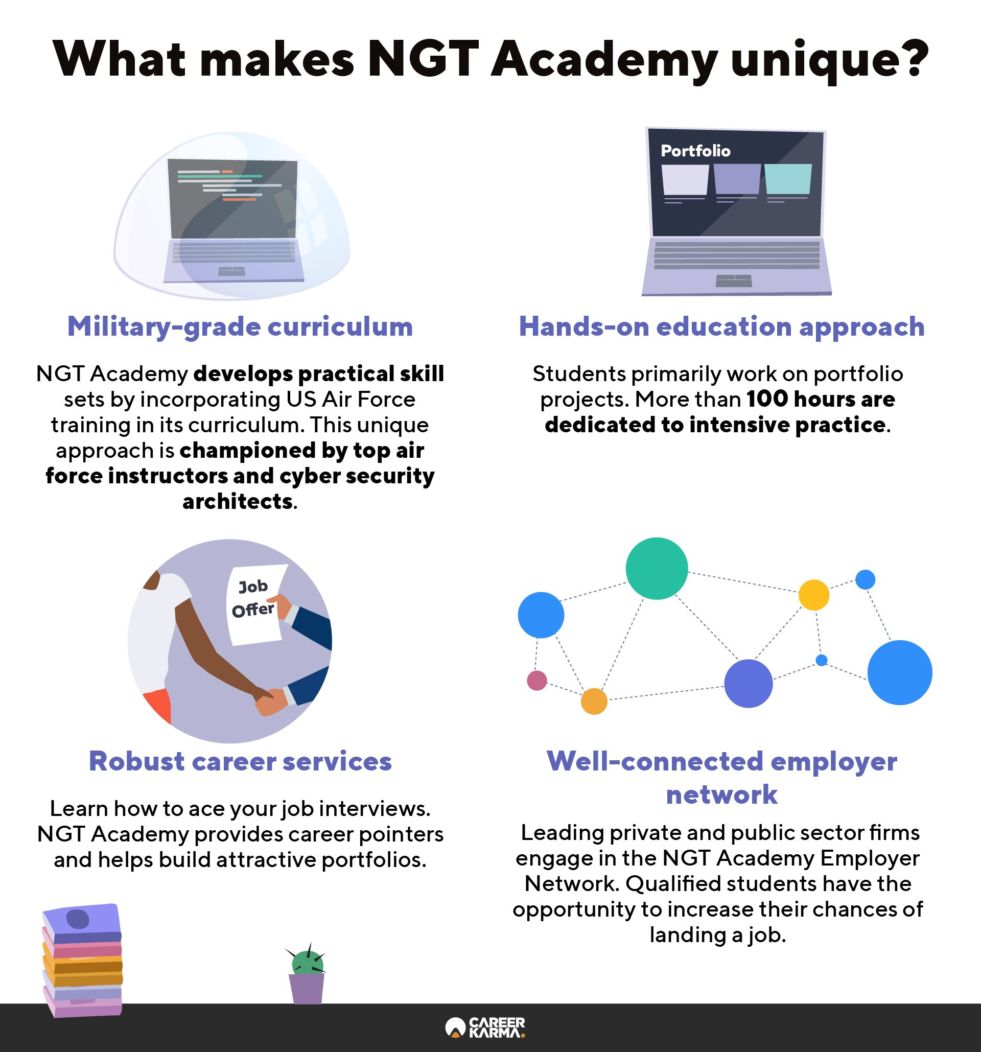 An infographic covering the key features of NGT Academy